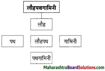 Maharashtra Board Class 9 Hindi Lokbharti Solutions Chapter 8 वीरभूमि पर कुछ दिन 7
