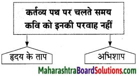 Maharashtra Board Class 9 Hindi Lokbharti Solutions Chapter 9 वरदान माँगूँगा नही 12