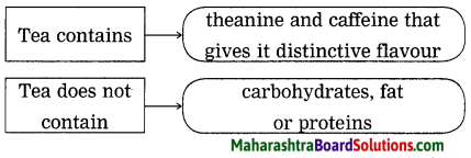 Maharashtra Board Class 9 My English Coursebook Solutions Chapter 1.4 The Story of Tea 6