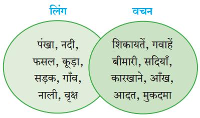 Maharashtra Board Class 10 Hindi Lokvani Solutions Chapter 3 मुकदमा 5