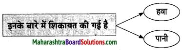 Maharashtra Board Class 10 Hindi Lokvani Solutions Chapter 3 मुकदमा 10