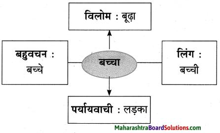 Maharashtra Board Class 10 Hindi Lokvani Solutions Chapter 4 दो गजलें 7