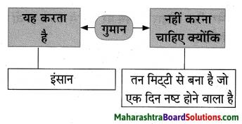 Maharashtra Board Class 10 Hindi Lokvani Solutions Chapter 6 ऐसा भी होता है 7
