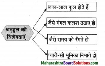 Maharashtra Board Class 10 Hindi Lokvani Solutions Chapter 7 प्रकृति संवाद 8