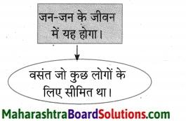 Maharashtra Board Class 10 Hindi Lokvani Solutions Chapter 8 ऐसा वसंत कब आएगा 15