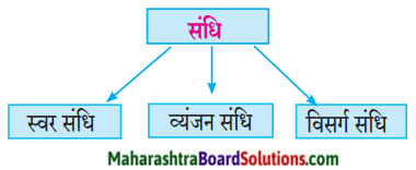 Maharashtra Board Class 10 Hindi Lokvani Solutions Chapter 8 ऐसा वसंत कब आएगा 7
