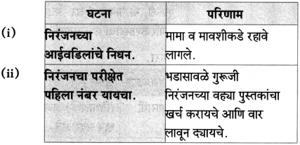 Maharashtra Board Class 10 Marathi Aksharbharati Solutions Chapter 15 खरा नागरिक 20
