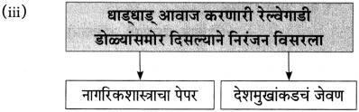 Maharashtra Board Class 10 Marathi Aksharbharati Solutions Chapter 15 खरा नागरिक 24