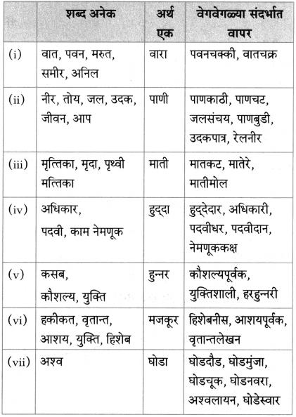 Maharashtra Board Class 10 Marathi Aksharbharati Solutions Chapter 16.1 व्युत्पत्ती कोश 2