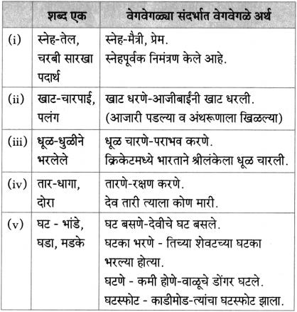 Maharashtra Board Class 10 Marathi Aksharbharati Solutions Chapter 16.1 व्युत्पत्ती कोश 3