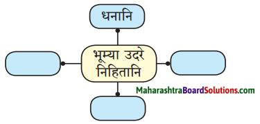 Maharashtra Board Class 10 Sanskrit Amod Solutions Chapter 1 आधकृषकः पृयुवैयः 3