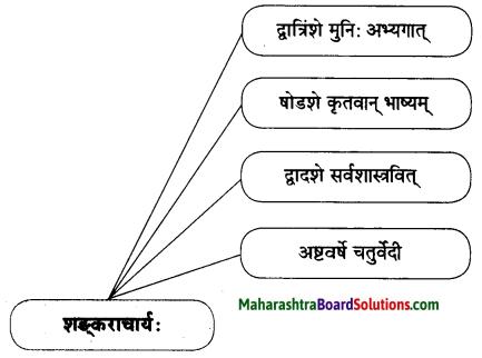 Maharashtra Board Class 10 Sanskrit Amod Solutions Chapter 12 आदिशङ्कराचार्यः 5