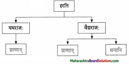 Maharashtra Board Class 10 Sanskrit Amod Solutions Chapter 13 चित्रकाव्यम् 5