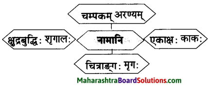Maharashtra Board Class 10 Sanskrit Amod Solutions Chapter 2 व्यसने मित्रपरीक्षा 5