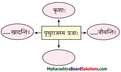Maharashtra Board Class 10 Sanskrit Anand Solutions Chapter 1 आद्यकृषक पृथुवैन्य 2