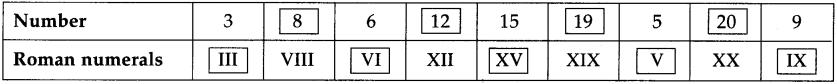 Maharashtra Board Class 5 Maths Solutions Chapter 1 Roman Numerals Problem Set 1 6