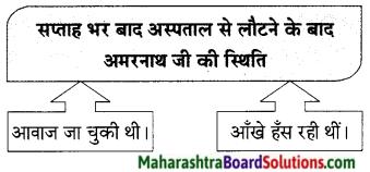 Maharashtra Board Class 9 Hindi Lokbharti Solutions Chapter 10 अपराजेय 14
