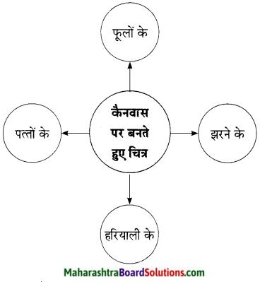 Maharashtra Board Class 9 Hindi Lokbharti Solutions Chapter 10 अपराजेय 2