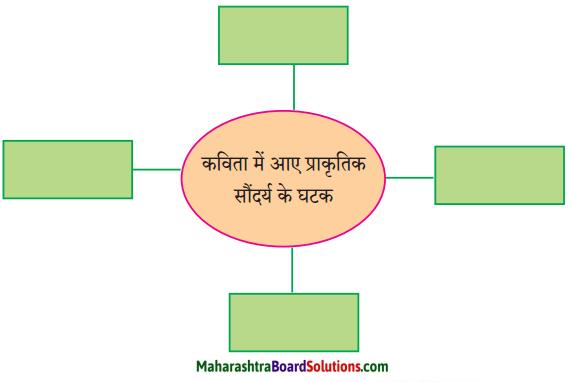 Maharashtra Board Class 9 Hindi Lokbharti Solutions Chapter 6 निसर्ग वैभव 1
