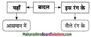 Maharashtra Board Class 9 Hindi Lokbharti Solutions Chapter 6 निसर्ग वैभव 11