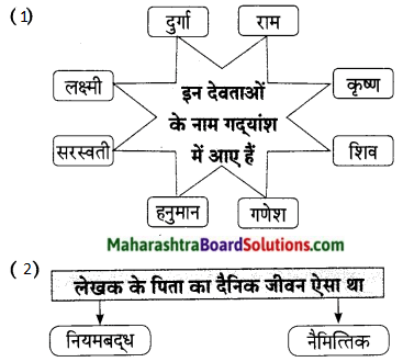 Maharashtra Board Class 9 Hindi Lokbharti Solutions Chapter 9 मेरे पिता जी 9