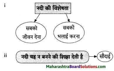 Maharashtra Board Class 9 Hindi Lokvani Solutions Chapter 1 नदी की पुकार 4