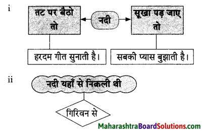Maharashtra Board Class 9 Hindi Lokvani Solutions Chapter 1 नदी की पुकार 5