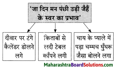 Maharashtra Board Class 9 Hindi Lokvani Solutions Chapter 4 मान जा मेरे मन 7