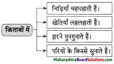 Maharashtra Board Class 9 Hindi Lokvani Solutions Chapter 5 किताबें कुछ कहना चाहती हैं 3