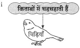 Maharashtra Board Class 9 Hindi Lokvani Solutions Chapter 5 किताबें कुछ कहना चाहती हैं 7