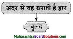 Maharashtra Board Class 9 Hindi Lokvani Solutions Chapter 8 जिंदगी की बड़ी जरूरत है हार..! 3