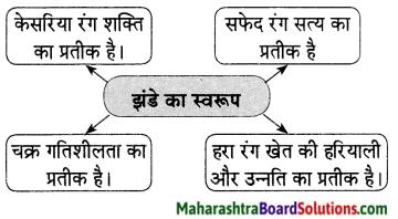Maharashtra Board Class 9 Hindi Lokvani Solutions Chapter 8 झंडा ऊँचा सदा रहेगा 1.1