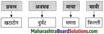 Maharashtra Board Class 9 Marathi Aksharbharati Solutions Chapter 10 कुलूप 15