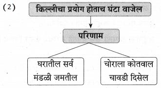 Maharashtra Board Class 9 Marathi Aksharbharati Solutions Chapter 10 कुलूप 22