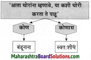 Maharashtra Board Class 9 Marathi Aksharbharati Solutions Chapter 10 कुलूप 23