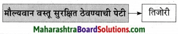 Maharashtra Board Class 9 Marathi Aksharbharati Solutions Chapter 10 कुलूप 8
