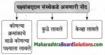 Maharashtra Board Class 9 Marathi Aksharbharati Solutions Chapter 11 आभाळातल्या पाऊलवाटा 14
