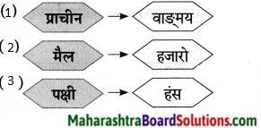 Maharashtra Board Class 9 Marathi Aksharbharati Solutions Chapter 11 आभाळातल्या पाऊलवाटा 7