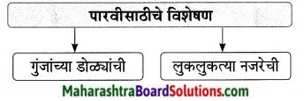 Maharashtra Board Class 9 Marathi Aksharbharati Solutions Chapter 14 ते जीवनदायी झाड 12
