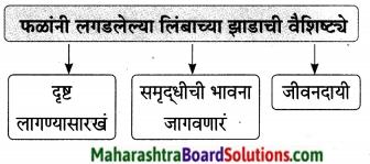 Maharashtra Board Class 9 Marathi Aksharbharati Solutions Chapter 14 ते जीवनदायी झाड 18