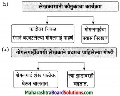Maharashtra Board Class 9 Marathi Aksharbharati Solutions Chapter 14 ते जीवनदायी झाड 8