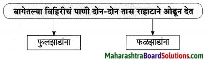 Maharashtra Board Class 9 Marathi Aksharbharati Solutions Chapter 15 माझे शिक्षक व संस्कार 8