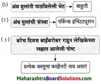 Maharashtra Board Class 9 Marathi Aksharbharati Solutions Chapter 16 शब्दांचा खेळ 12