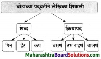 Maharashtra Board Class 9 Marathi Aksharbharati Solutions Chapter 16 शब्दांचा खेळ 13