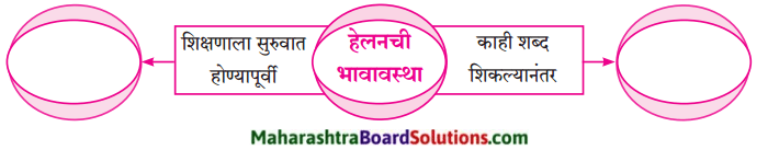 Maharashtra Board Class 9 Marathi Aksharbharati Solutions Chapter 16 शब्दांचा खेळ 3