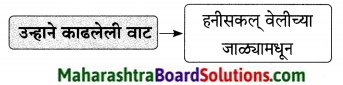 Maharashtra Board Class 9 Marathi Aksharbharati Solutions Chapter 16 शब्दांचा खेळ 6