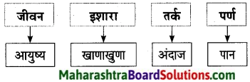 Maharashtra Board Class 9 Marathi Aksharbharati Solutions Chapter 16 शब्दांचा खेळ 9