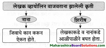 Maharashtra Board Class 9 Marathi Aksharbharati Solutions Chapter 3 'बेटा, मी ऐकतो आहे!' 24