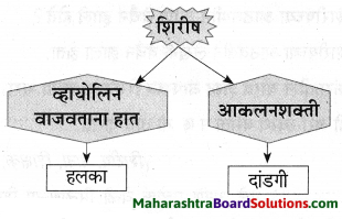 Maharashtra Board Class 9 Marathi Aksharbharati Solutions Chapter 3 'बेटा, मी ऐकतो आहे!' 29