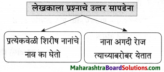 Maharashtra Board Class 9 Marathi Aksharbharati Solutions Chapter 3 'बेटा, मी ऐकतो आहे!' 32